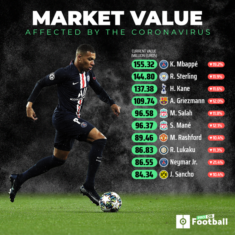 Market value of footballers before and after coronavirus. BESOCCER