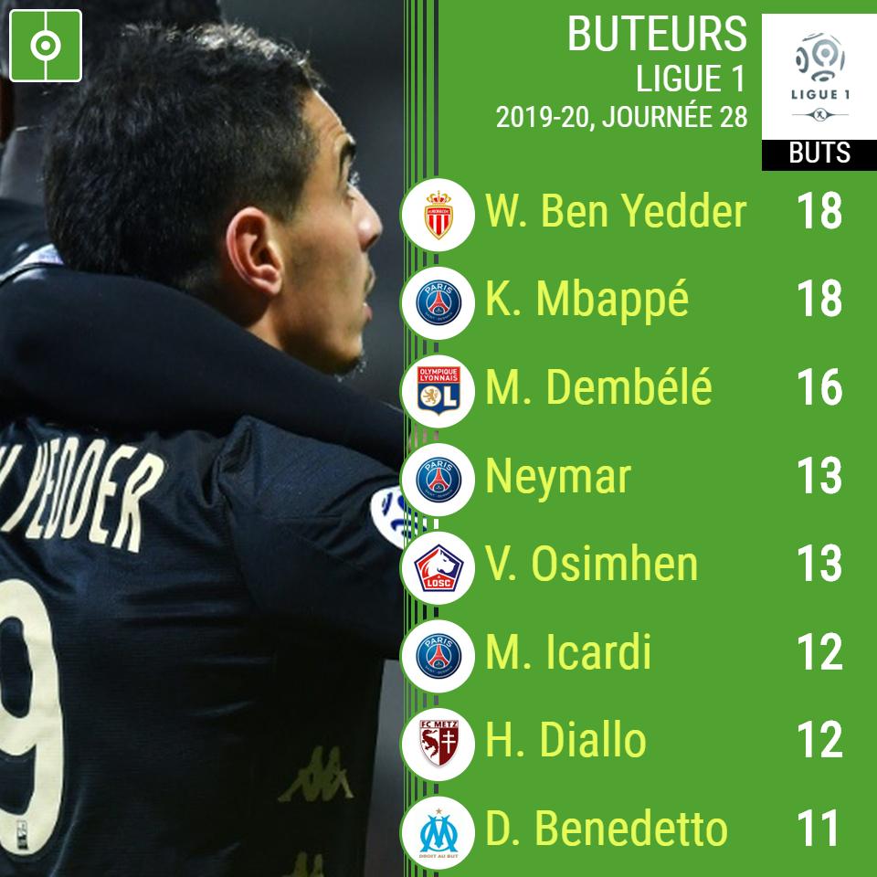 Le Classement Final Des Meilleurs Buteurs De Ligue 1 2019 2020 Besoccer