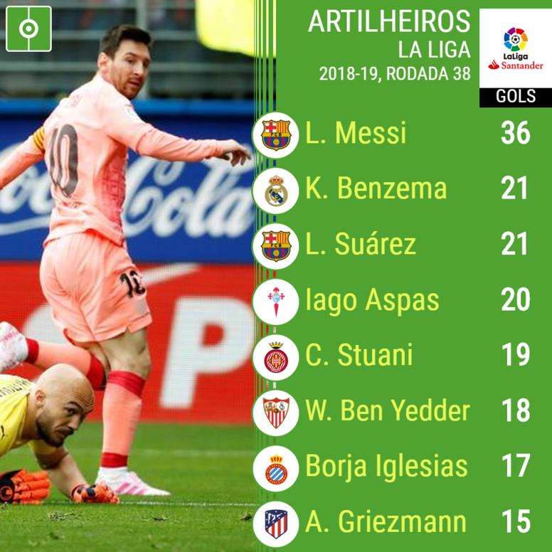 Os melhores marcadores da Liga espanhola 2019. BeSoccer