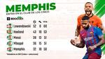 Memphis entra en el club de los cinco: 50 goles generados en 2021