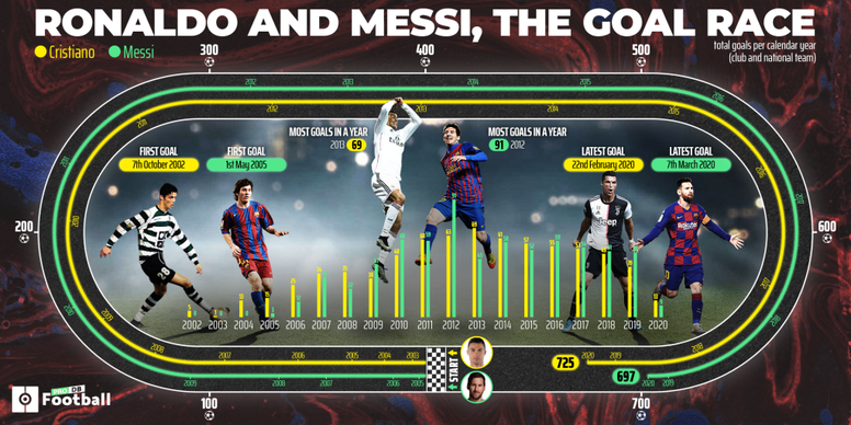 and Cristiano: 1,422 goals and a never-ending competition. BeSoccer