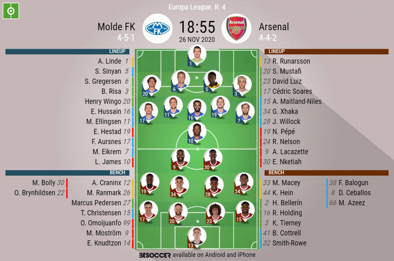 Molde FK v Arsenal. Europa League 20/21, 26/11/2020. Official-line-ups. BeSoccer