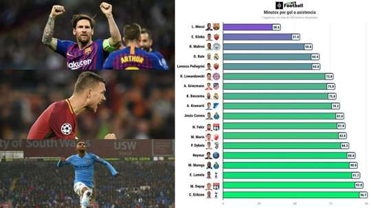 Messi has stormed to the top of the charts in European football's elite competition. AFP/BESOCCER
