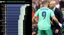 Karim Benzema es el máximo goleador del Real Madrid este curso. ProFootballDB/AFP