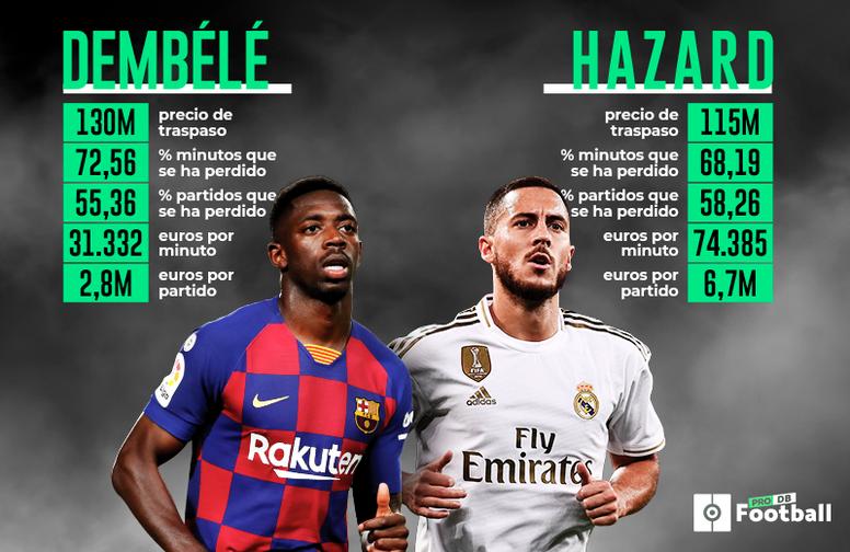 Hazard-Dembélé: casi 250 'kilos' y se han perdido el 68% y el 72% de los minutos. BeSoccer
