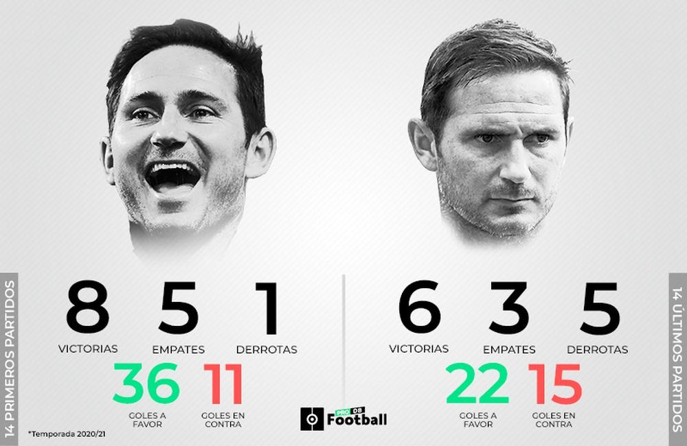 El Chelsea de Lampard se está desinflando. ProFootballDB