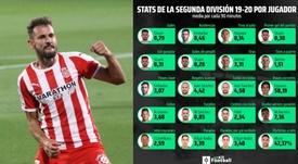 Estos han sido los jugadores más destacados del curso en Segunda División. EFE/ProFootballDB