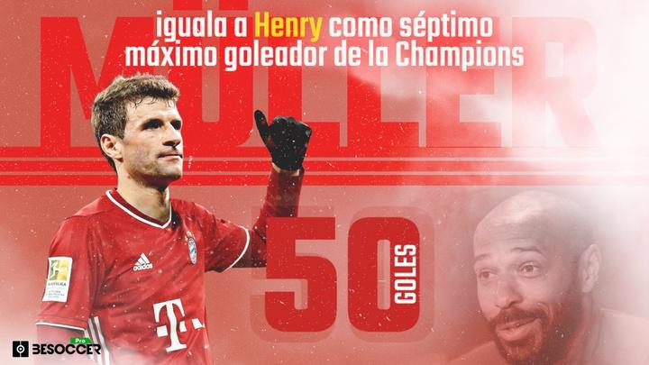 Müller se convierte en el séptimo jugador histórico con más goles en Champions. BeSoccerPro
