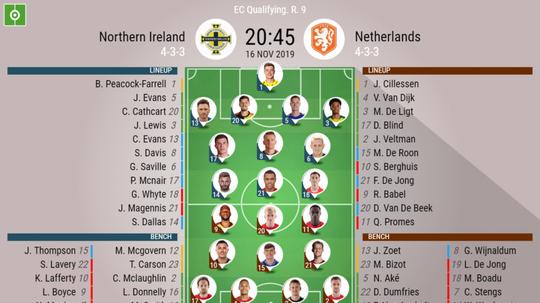 N.Ireland v Netherlands, Euro Qualifier, matchday 9, 16/11/2019 - official line.ups. BESOCCER