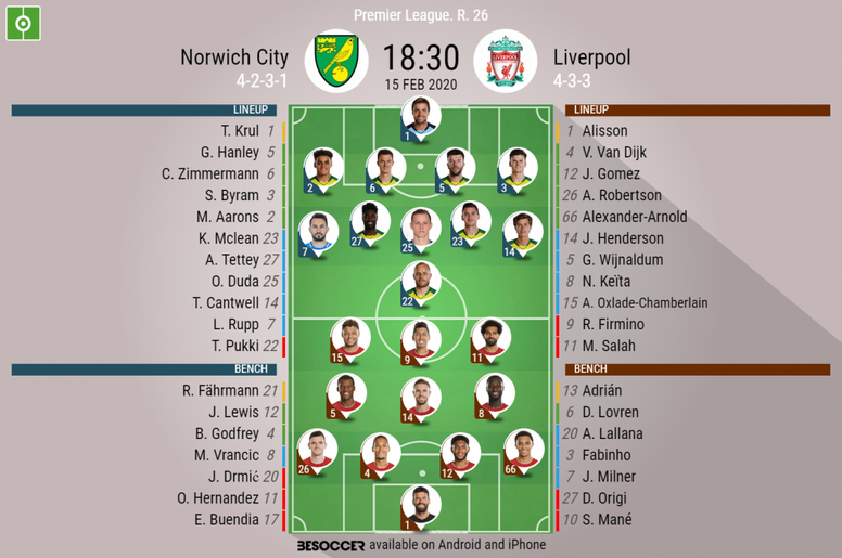 Norwich City v Liverpool, Premier League matchday 26, 16/02/2020 - official line-ups. BeSoccer
