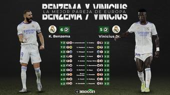 Los goles de Benzema y Vinicius han sido trascendentales. BeSoccer Pro