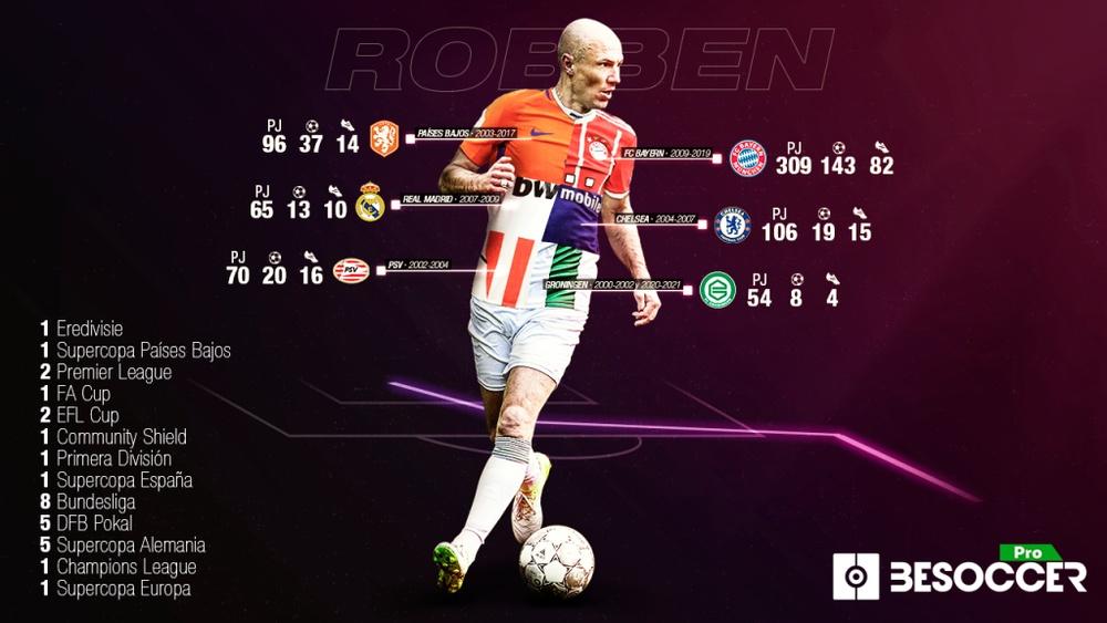Robben deja definitivamente el fútbol. BeSoccer Pro