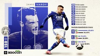Vardy alcanzó los 150 goles con el Leicester. BeSoccer Pro