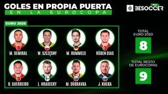 En la Eurocopa 2021 llevamos ocho goles en propia puerta. BeSoccer Pro