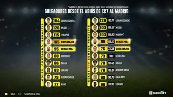 Benzema ha generado 96 goles, contando asistencias, desde entonces. BeSoccer Pro