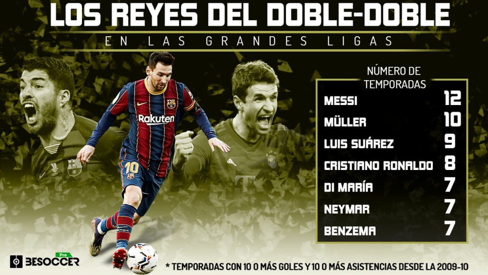 Messi, el rey entre los especialistas del doble-doble. BeSoccer Pro