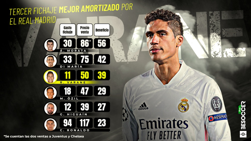 Varane, el tercer fichaje mejor amortizado por el Real Madrid. BeSoccer Pro
