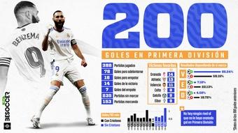 Benzema, 200 goles en Primera División. BeSoccer Pro
