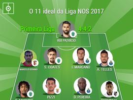 O 11 ideal da Liga NOS 2017. BeSoccer