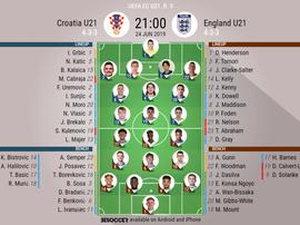 Offcial lineups, Croatia U21s v England U21s, U21 Euros, 3rd round, Group stages. BeSoccer