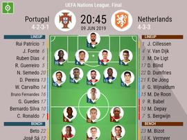 Official line-ups, Portugal v Netherlands, Nations League final, 09/06/2019. BeSoccer