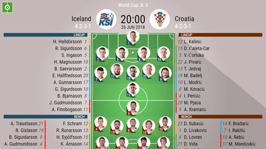 Official line-ups for the Group D clash between Iceland and Croatia. BeSoccer