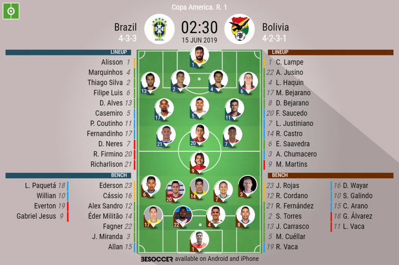 Philippe Coutinho starts for Brazil tonight. AFP