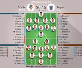 Official lineups for Croatia v England. BeSoccer