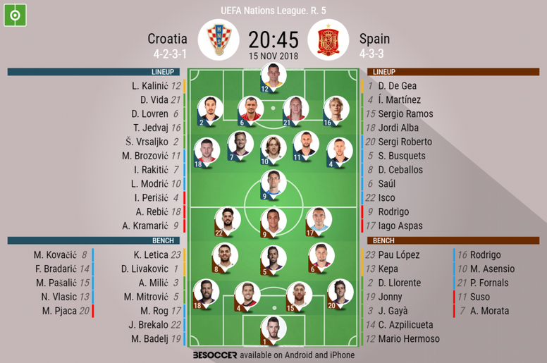 Official lineups for Croatia vs Spain. BeSoccer