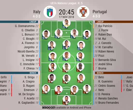 Official lineups for Italy vs Portugal. BeSoccer