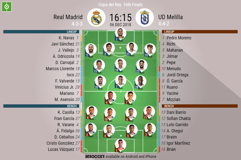 Official lineups for the Copa del Rey clash between Real Madrid and UD Melilla. BeSoccer