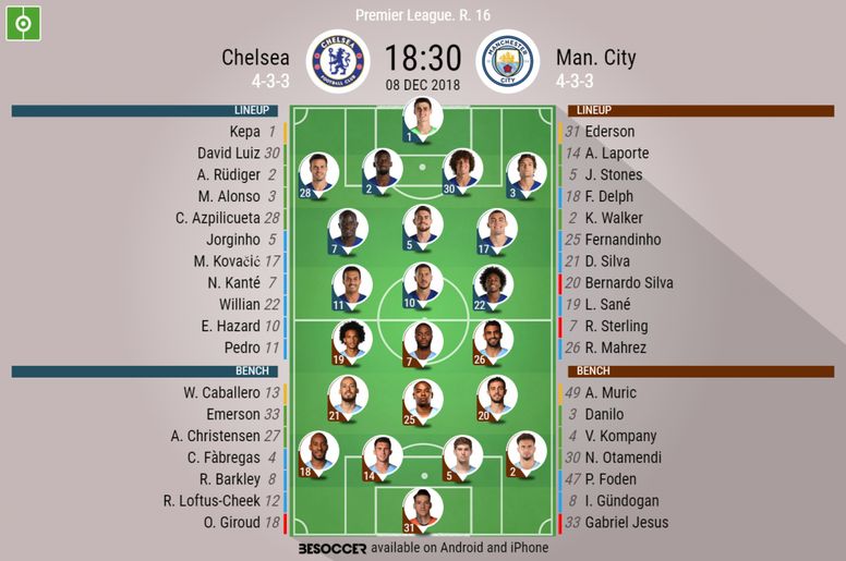 Official lineups for the Premier League clash between Chelsea and Manchester City. BeSoccer