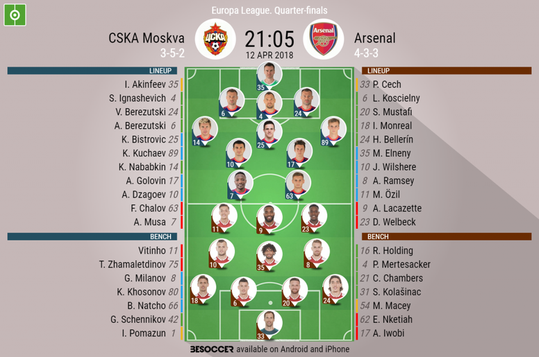 Official lineups for the Europa League tie between CSKA and Arsenal. BeSoccer