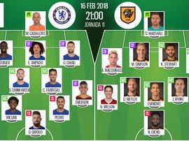 Les compos probables du match de FA Cup entre Chelsea et Hull. BeSoccer