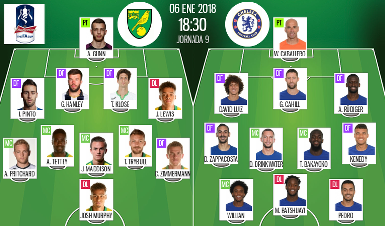 Official lineups for the FA Cup third-round tie between Norwich and Chelsea. BeSoccer