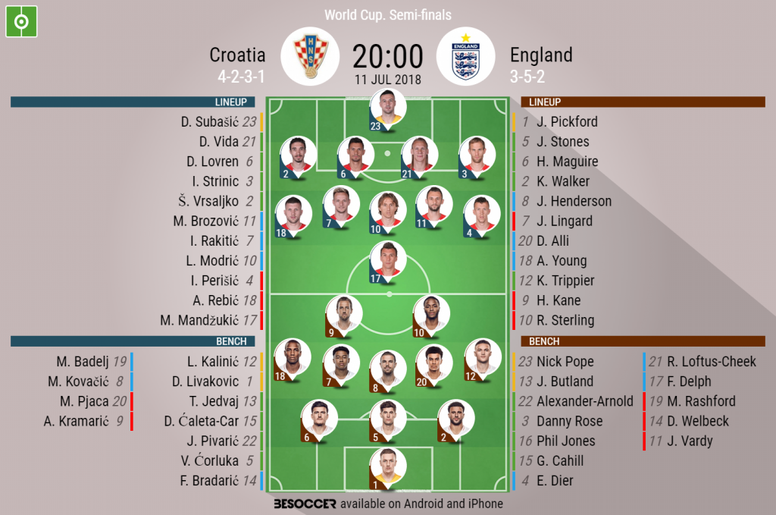 Official lineups for the World Cup semi-final between Croatia and England. BeSoccer