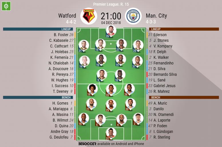 Official lineups for Watford v Manchester City in the Premier League. BeSoccer