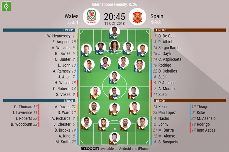 Official linueps for the international friendly between Wales and Spain. BeSoccer