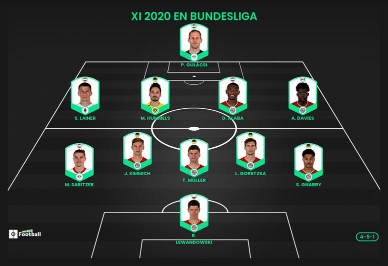 El once ideal de la Bundesliga en 2020 según ProFootballDB. ProFootballDB