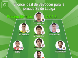 La Liga Team of the Week for matchday 25. BeSoccer