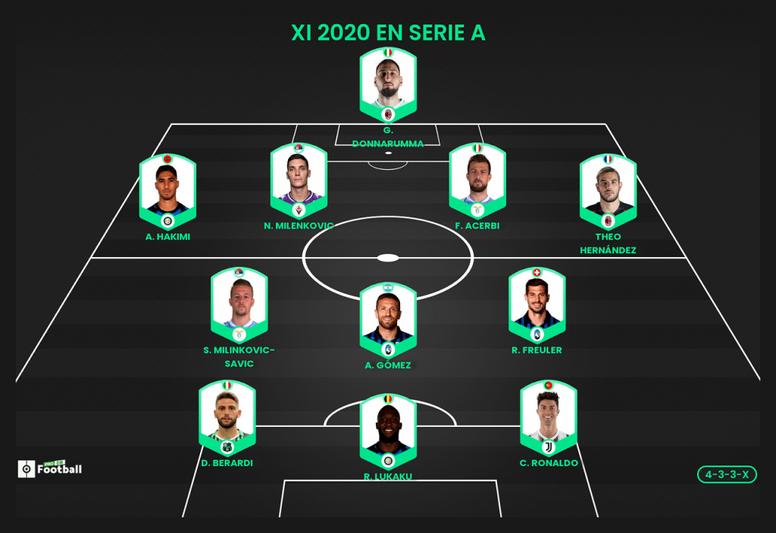 El once ideal de la Serie A en 2020 según ProFootballDB. ProFootballDB