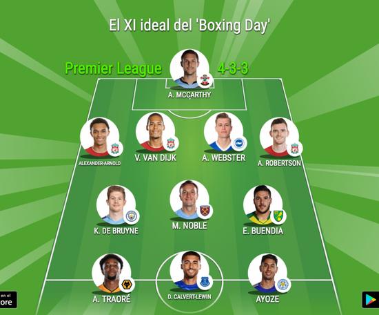 Este es el XI ideal del Boxing Day 19-20.
