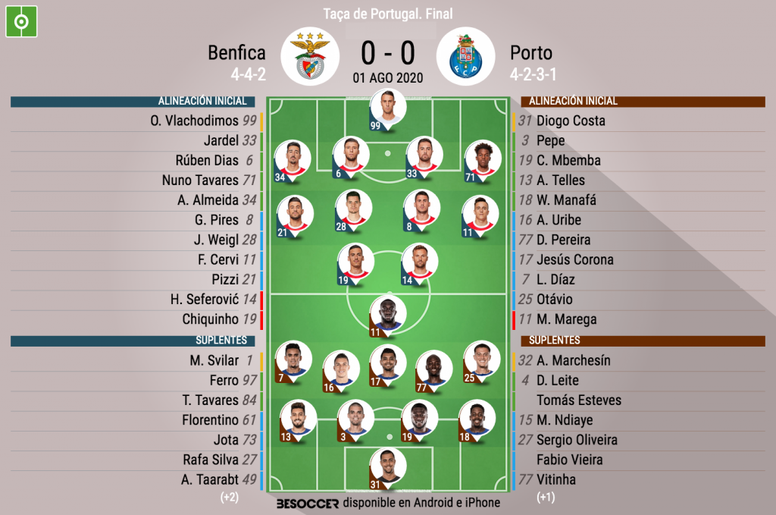 Onces del Benfica-Oporto. BeSoccer