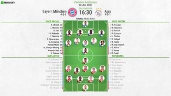 Onces del Bayern de Múnich-Ajax. BeSoccer
