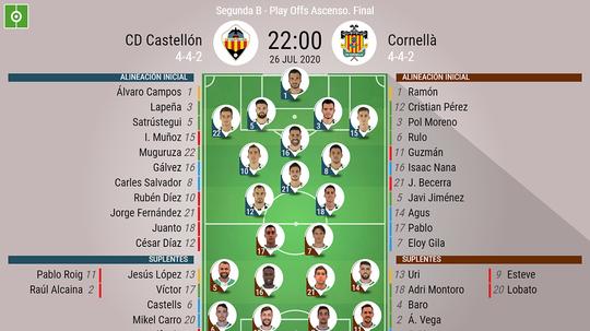 Sigue el directo del Castellón-Cornellà. BeSoccer