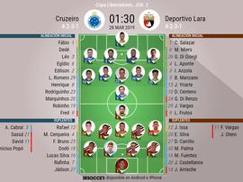 Onces confirmados del Cruzeiro-Deportivo Lara. BeSoccer