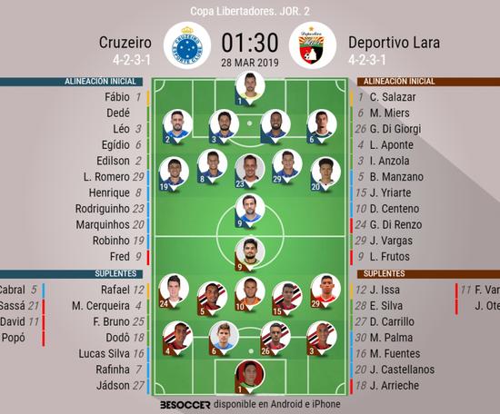 Los onces confirmados del Cruzeiro-Deportivo Lara. BeSoccer