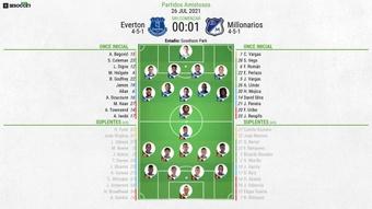 Everton y Millonarios se medirán en la Florida Cup. BeSoccer