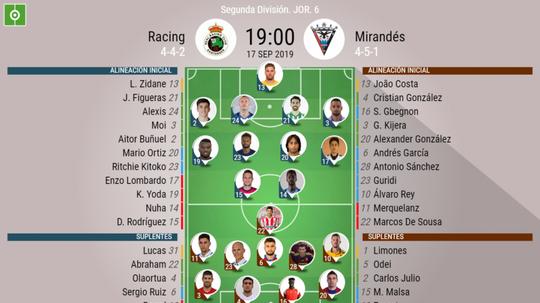 Onces confirmados del Racing-Mirandés. BeSoccer