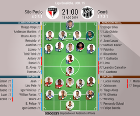 Sigue el directo del Sao Paulo-Ceará. BeSoccer